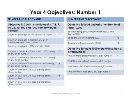 Year 4 Objectives: Number 1