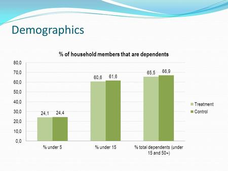 Demographics. High % of dependents on average across sites (66.2% of household members) Particularly children under 15 (61.1% of household members)