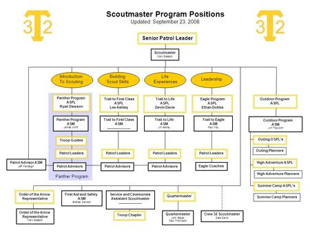 Scoutmaster Program Positions Updated: September 23, 2008 Scoutmaster Mark Gleason Eagle Coaches Panther Program Trail to First Class ASM _________________.