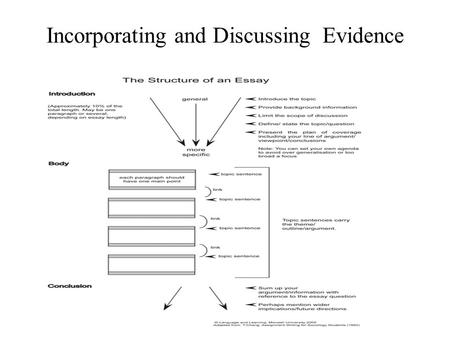 Incorporating and Discussing Evidence. Incorporating research into the body paragraphs Researched material can help strengthen your thesis and any assertions.