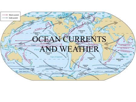 OCEAN CURRENTS AND WEATHER. Oceans currents are created by: surface wind, corliolis effect, land shape, and salt content and temperature of the water.