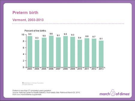 Preterm is less than 37 completed weeks gestation. Source: National Center for Health Statistics, final natality data. Retrieved March 25, 2015, from www.marchofdimes.org/peristats.