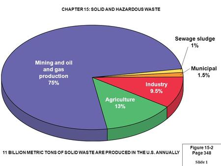 Slide 1 Municipal 1.5% Sewage sludge 1% Mining <strong>and</strong> oil <strong>and</strong> gas production 75% Industry 9.5% Agriculture 13% Figure 15-2 Page 348 CHAPTER 15: SOLID <strong>AND</strong>.
