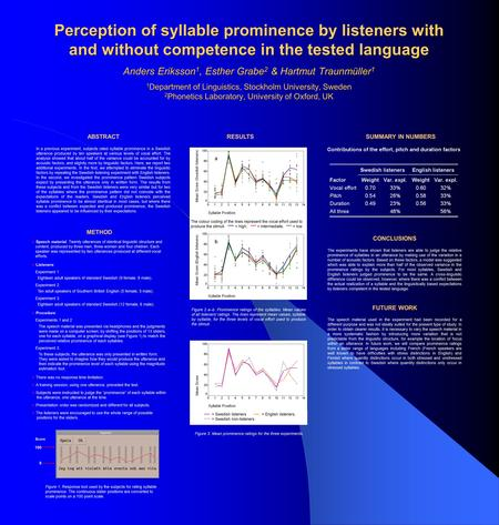Perception of syllable prominence by listeners with and without competence in the tested language Anders Eriksson 1, Esther Grabe 2 & Hartmut Traunmüller.