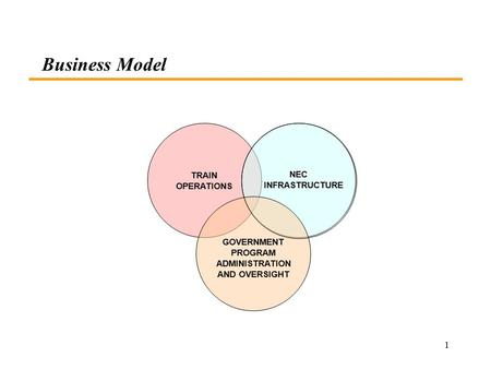 1 Business Model TRAIN OPERATIONS NEC INFRASTRUCTURE GOVERNMENT PROGRAM ADMINISTRATION AND OVERSIGHT.