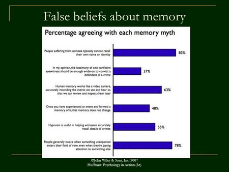 False beliefs about memory