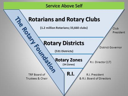 Rotarians and Rotary Clubs Rotary Districts The Rotary Foundation R.I. Rotary Zones (34 Zones) (531 Districts) (1.2 million Rotarians; 33,660 clubs) Club.