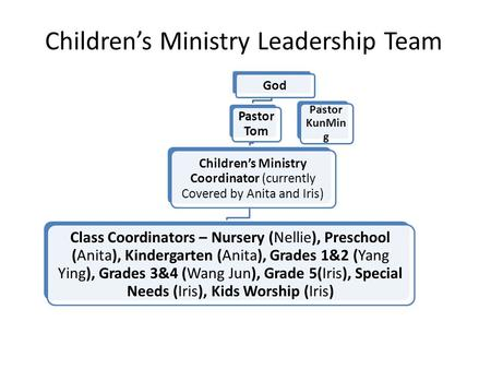 Children's Ministry Leadership Team God Pastor Tom Children's Ministry Coordinator (currently Covered by Anita and Iris) Class Coordinators – Nursery (Nellie),