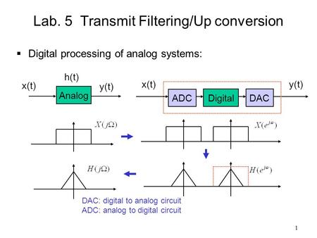 1 Lab. 5 Transmit Filtering/Up conversion  Digital processing of analog systems: Analog x(t) y(t) ADC Digital DAC x(t)y(t) h(t) DAC: digital to analog.