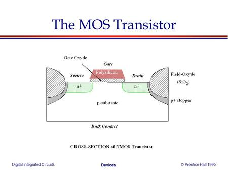 Digital Integrated Circuits© Prentice Hall 1995 Devices The MOS Transistor.