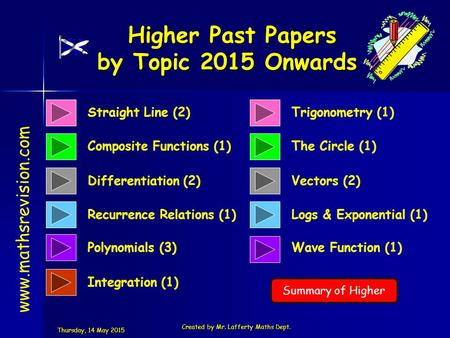Straight Line (2) Composite Functions (1) Higher Past Papers by Topic 2015 Onwards Higher Past Papers by Topic 2015 Onwards www.mathsrevision.com Differentiation.