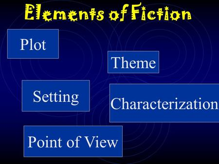 Elements of Fiction Plot Theme Setting Characterization Point of View.