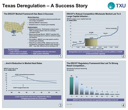 Texas Deregulation – A Success Story The ERCOT Market Framework Has Been A Success Implementation  Bilateral Contracts - Participants contract up to 100%