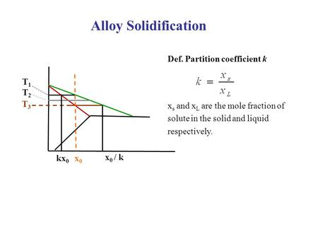 Alloy Solidification Def. Partition coefficient k