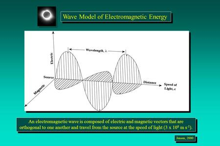 Wave Model of Electromagnetic Energy An electromagnetic wave is composed of electric and magnetic vectors that are orthogonal to one another and travel.