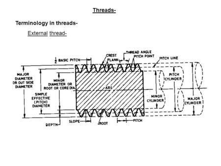 Threads- Terminology in threads- External thread-.
