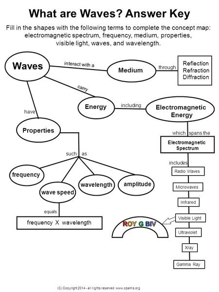 The Electromagnetic Spectrum Ppt Video Online Download