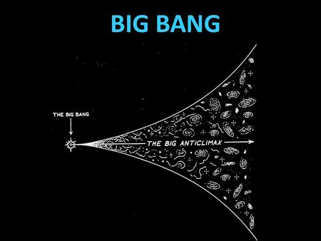 BIG BANG. EVIDENCE FOR BIG BANG Hot Big Bang Model: The universe began expanding a finite time ago from a very dense, very hot initial state. Dense Dense.