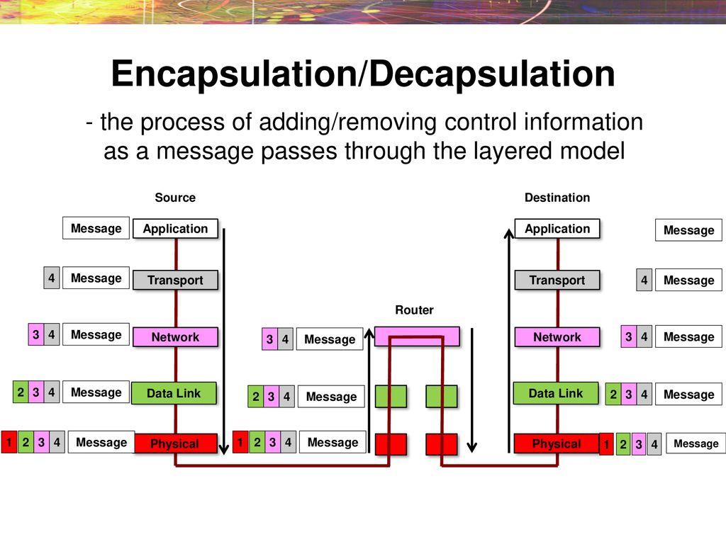 Encapsulation Decapsulation Ppt Download