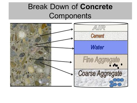 Break Down of Concrete Components. Mineral Admixtures: Pozzolans & Cementitious Fly Ash Slag Cement Silica Fume – Benefits Higher strengths at later age.
