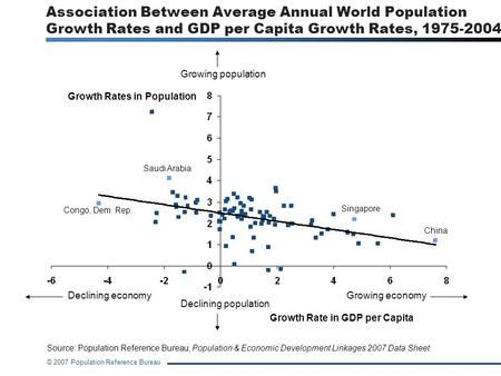 Association Between Average Annual World Population Growth Rates and GDP per Capita Growth Rates, 1975-2004 Growing population Growth Rates in Population.