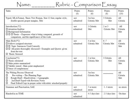 Name: ________ Rubric - Comparison Essay Tasks Points (0) Points (6) Points (8) Points (10) Typed, MLA Format, Times New Roman, Size 12 font, regular style,