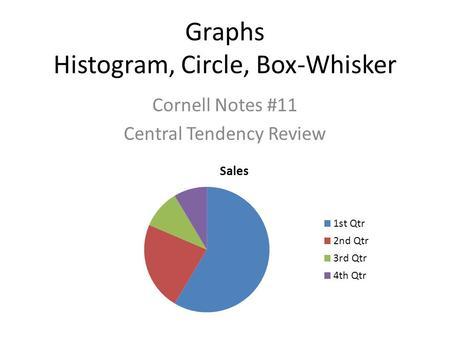 Graphs Histogram, Circle, Box-Whisker