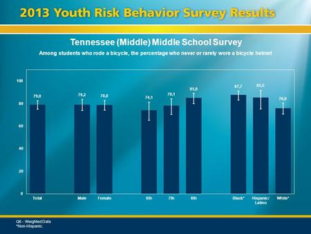 Tennessee (Middle) Middle School Survey Among students who rode a bicycle, the percentage who never or rarely wore a bicycle helmet Q6 - Weighted Data.