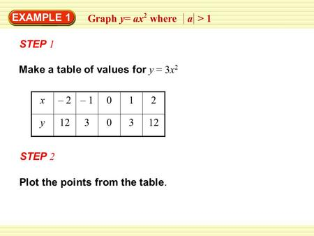 EXAMPLE 1 Graph y= ax 2 where a > 1 STEP 1 Make a table of values for y = 3x 2 x– 2– 1012 y12303 Plot the points from the table. STEP 2.