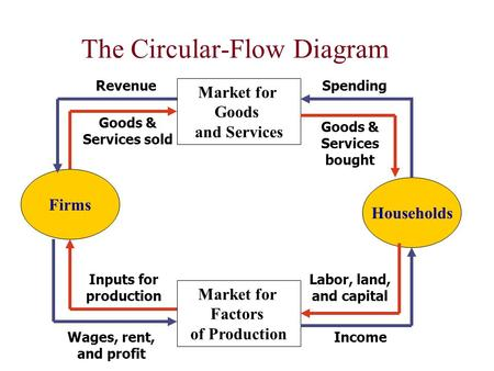 The Circular-Flow Diagram Firms Households Market for Factors of Production Market for Goods and Services SpendingRevenue Wages, rent, and profit Income.