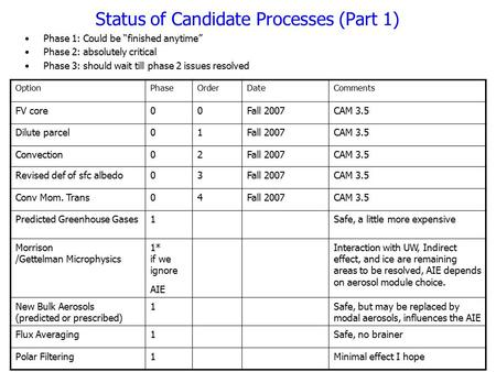 Status of Candidate Processes (Part 1) OptionPhaseOrderDateComments FV core00Fall 2007CAM 3.5 Dilute parcel01Fall 2007CAM 3.5 Convection02Fall 2007CAM.