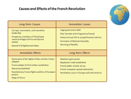 Causes and Effects of the French Revolution