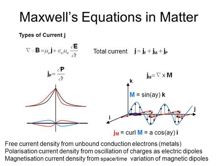Maxwell's Equations in Matter Free current density from unbound conduction electrons (metals) Polarisation current density from oscillation of charges.