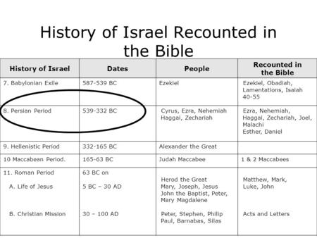 History of Israel Recounted in the Bible History of IsraelDatesPeople Recounted in the Bible 7. Babylonian Exile587-539 BCEzekielEzekiel, Obadiah, Lamentations,