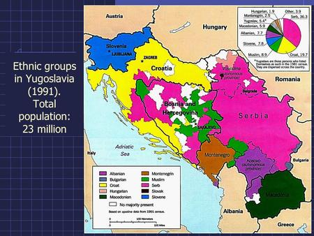 Ethnic groups in Yugoslavia (1991). Total population: 23 million.