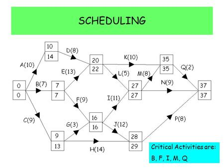 SCHEDULING Critical Activities are: B, F, I, M, Q.
