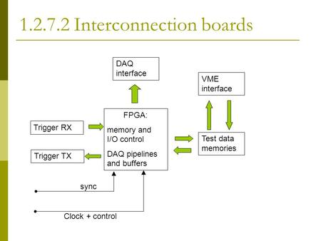 1.2.7.2 Interconnection boards Test data memories VME interface Trigger TX Trigger RX FPGA: memory and I/O control DAQ pipelines and buffers DAQ interface.