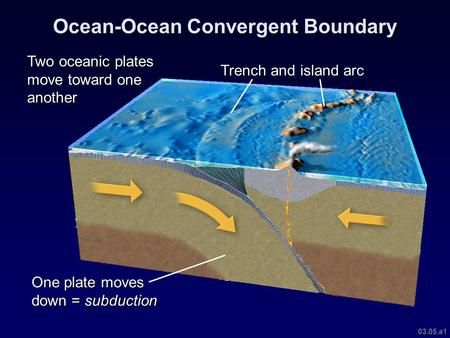 03.05.a1 Ocean-Ocean Convergent Boundary One plate moves down = subduction Two oceanic plates move toward one another Trench and island arc.