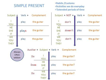 SIMPLE PRESENT I YOU HE SHE IT WE YOU THEY Subject +Verb +Complement play plays play the guitar I YOU HE SHE IT WE YOU THEY Subject +Verb +Complement play.