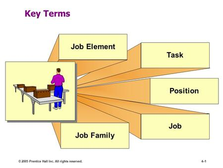 © 2005 Prentice Hall Inc. All rights reserved.4–1 Key Terms Job TaskPositionJob Element Job Family.