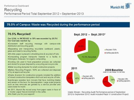 Performance Dashboard Recycling Performance Period Total September 2012 – September 2013 70.5% of Campus Waste was Recycled during the performance period.