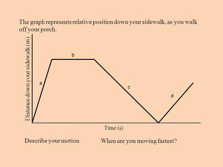 The graph represents relative position down your sidewalk, as you walk off your porch. Distance down your sidewalk (m) Time (s) Describe your motion When.