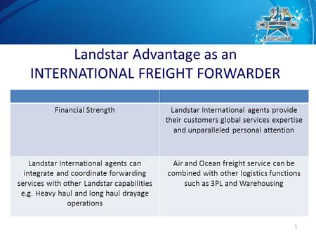 1 Financial StrengthLandstar International agents provide their customers global services expertise and unparalleled personal attention Landstar International.