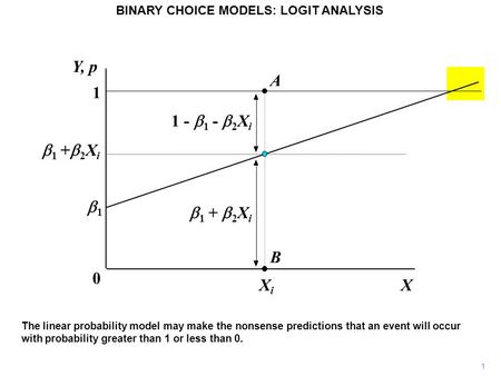 1 BINARY CHOICE MODELS: LOGIT ANALYSIS The linear probability model may make the nonsense predictions that an event will occur with probability greater.