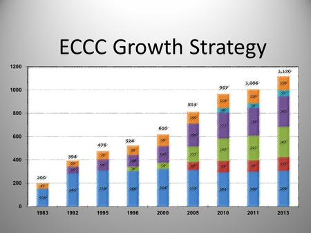 ECCC Growth Strategy. Average Sunday Attendance 200 394 476 524 610 813 957 1,006 1,120.