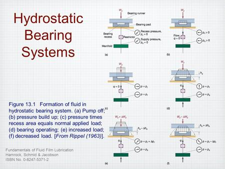 Chapter 12 Hydrodynamic And Hydrostatic Bearings Ppt