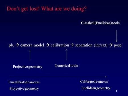 1 pb.  camera model  calibration  separation (int/ext)  pose Don't get lost! What are we doing? Projective geometry Numerical tools Uncalibrated cameras.
