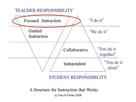 "(c) Frey & Fisher, 2008 TEACHER RESPONSIBILITY STUDENT RESPONSIBILITY Focused Instruction Guided Instruction "" I do it "" "" We do it "" "" You do it together."