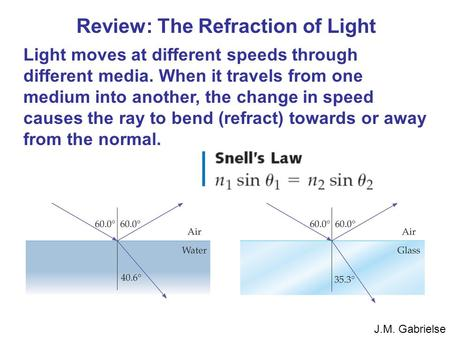 J.M. Gabrielse Review: The Refraction of Light Light moves at different speeds through different media. When it travels from one medium into another, the.