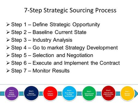  Step 1 – Define Strategic Opportunity  Step 2 – Baseline Current State  Step 3 – Industry Analysis  Step 4 – Go to market Strategy Development  Step.